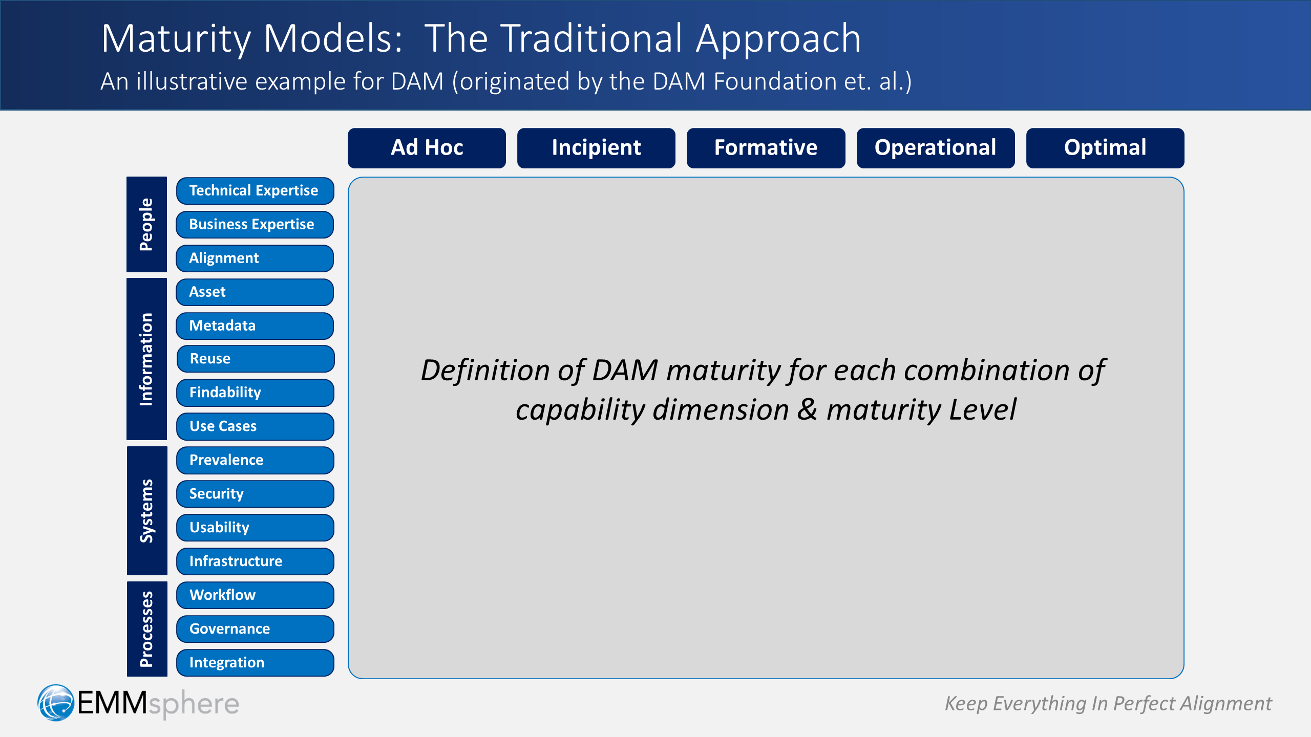 DAM Perspectives Part 1 - The Traditional Dam Maturity Model