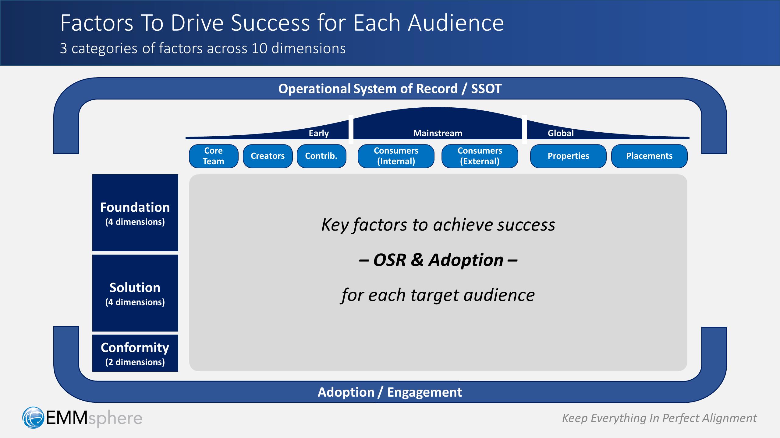 DAM Perspectives Part 3 - Success Factors For Audiences