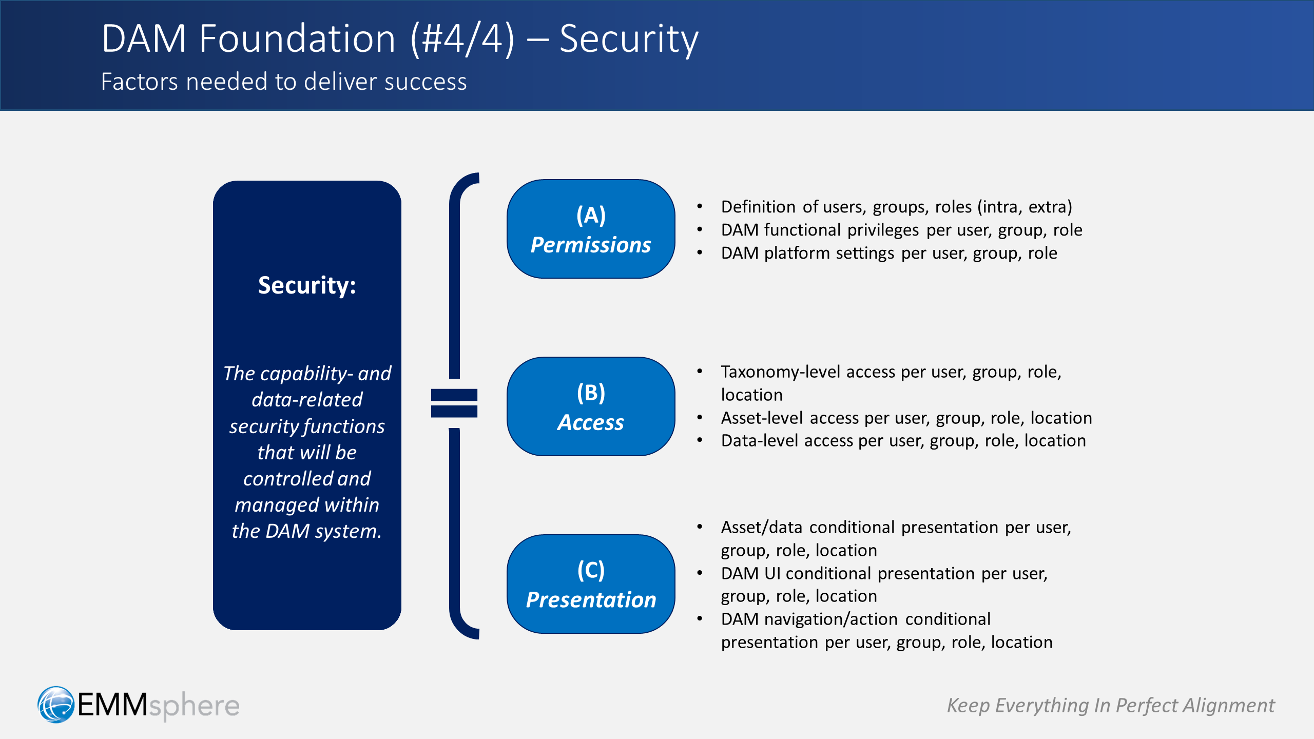 DAM Perspectives Part 4 - Security