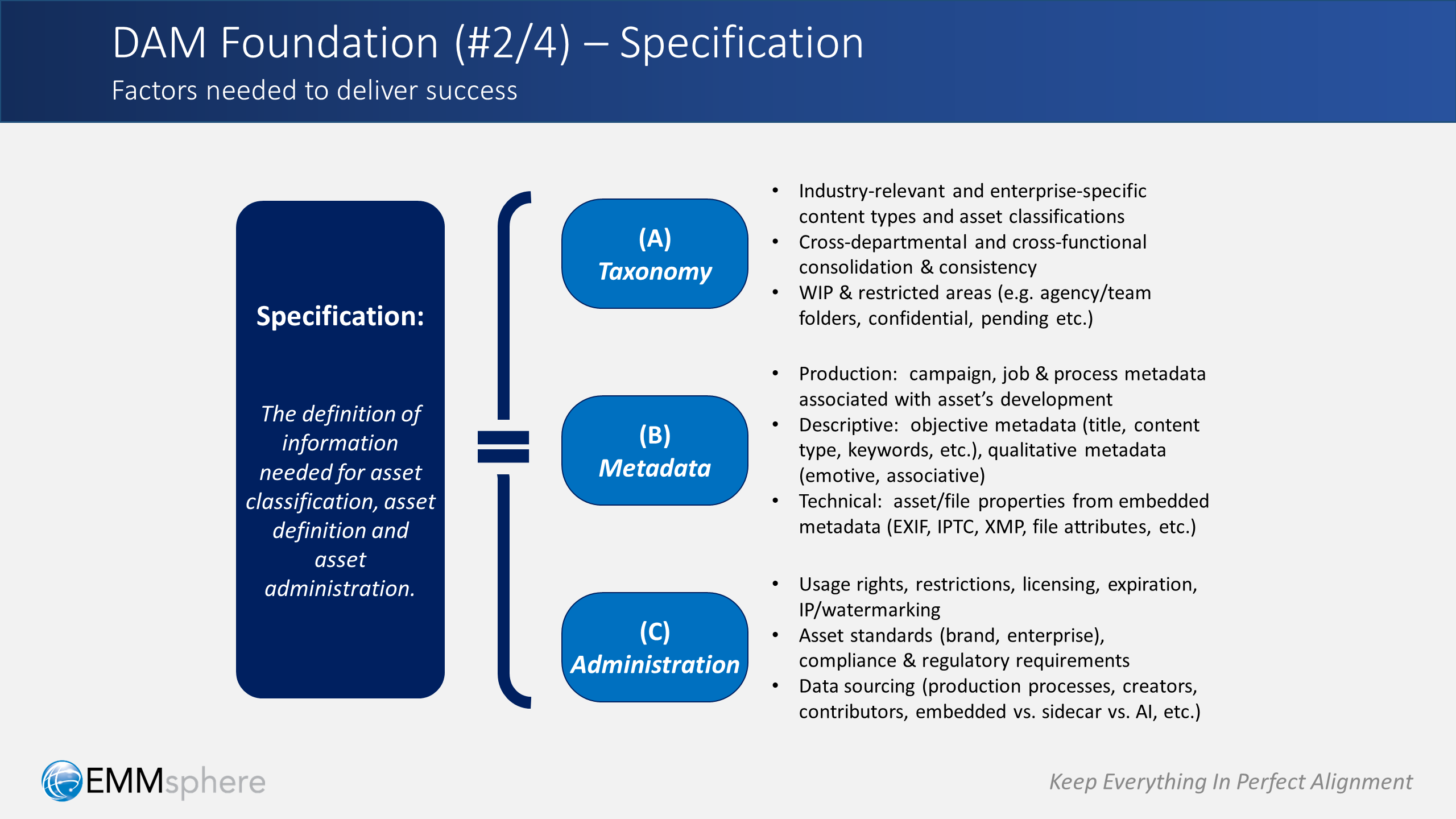 DAM Perspectives Part 4 - Specification