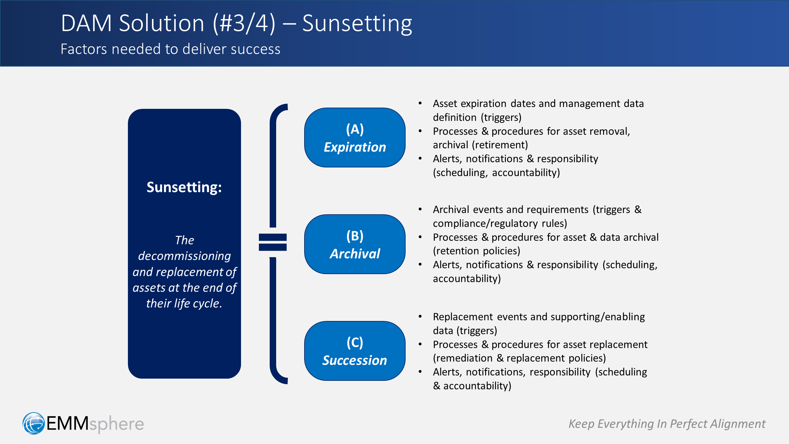 DAM Perspectives Part 5 - Sunsetting